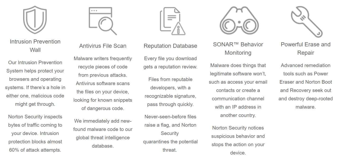Image of Norton Antivirus malware remover